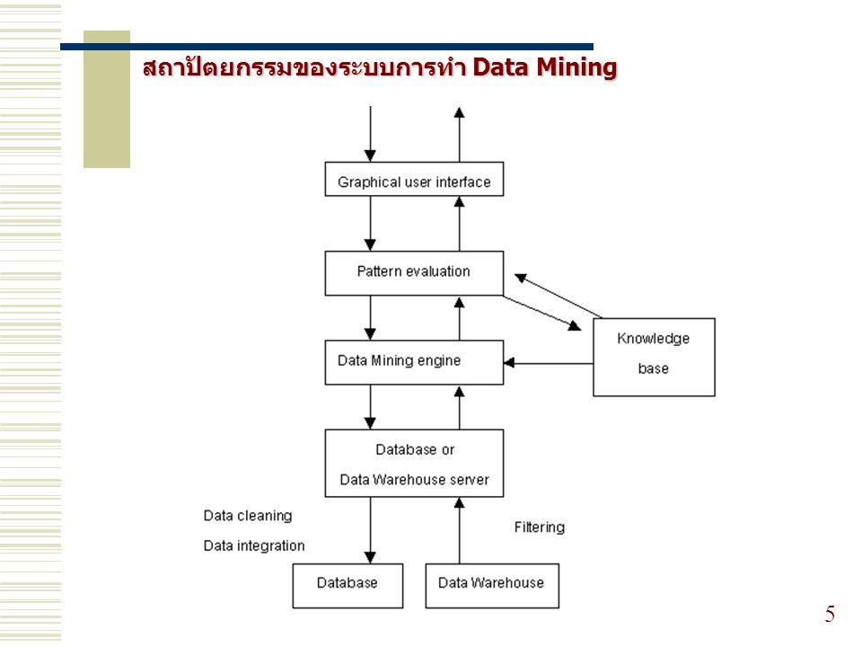 สถาปัตยกรรมของระบบการทำ Data Mining