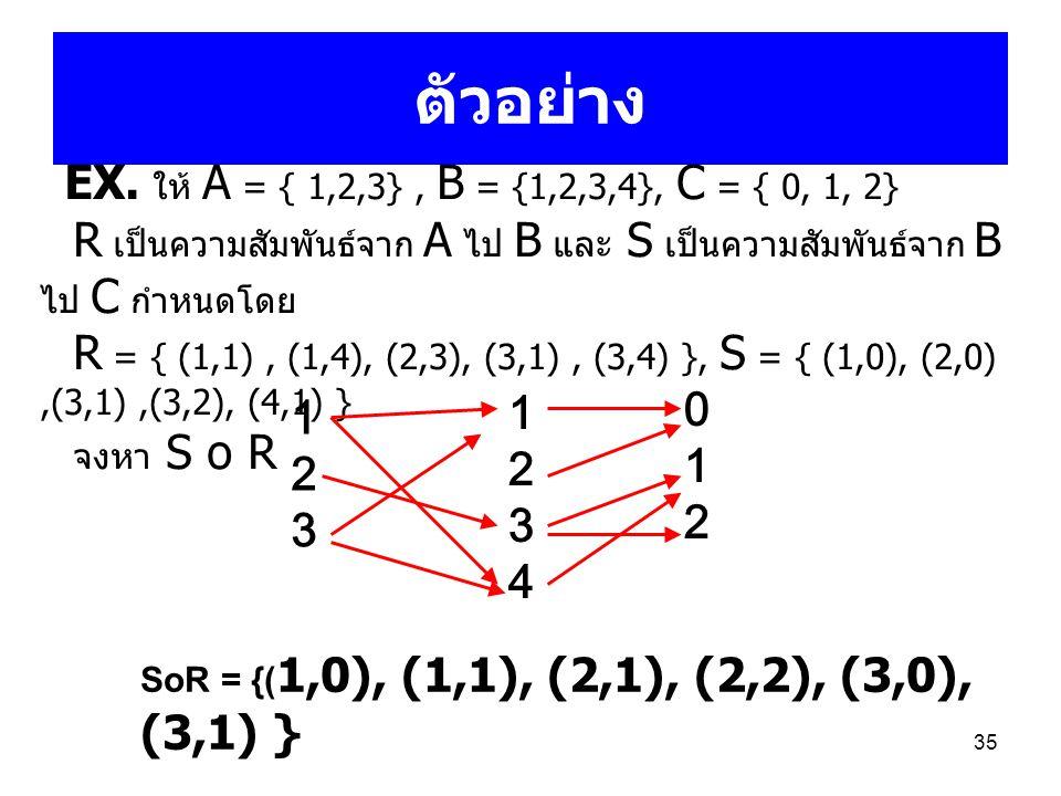 ตัวอย่าง EX. ให้ A = { 1,2,3} , B = {1,2,3,4}, C = { 0, 1, 2} R เป็นความสัมพันธ์จาก A ไป B และ S เป็นความสัมพันธ์จาก B ไป C กำหนดโดย.