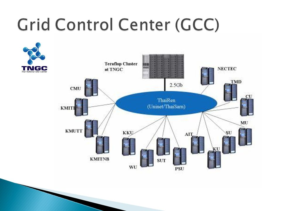 Grid Control Center (GCC)