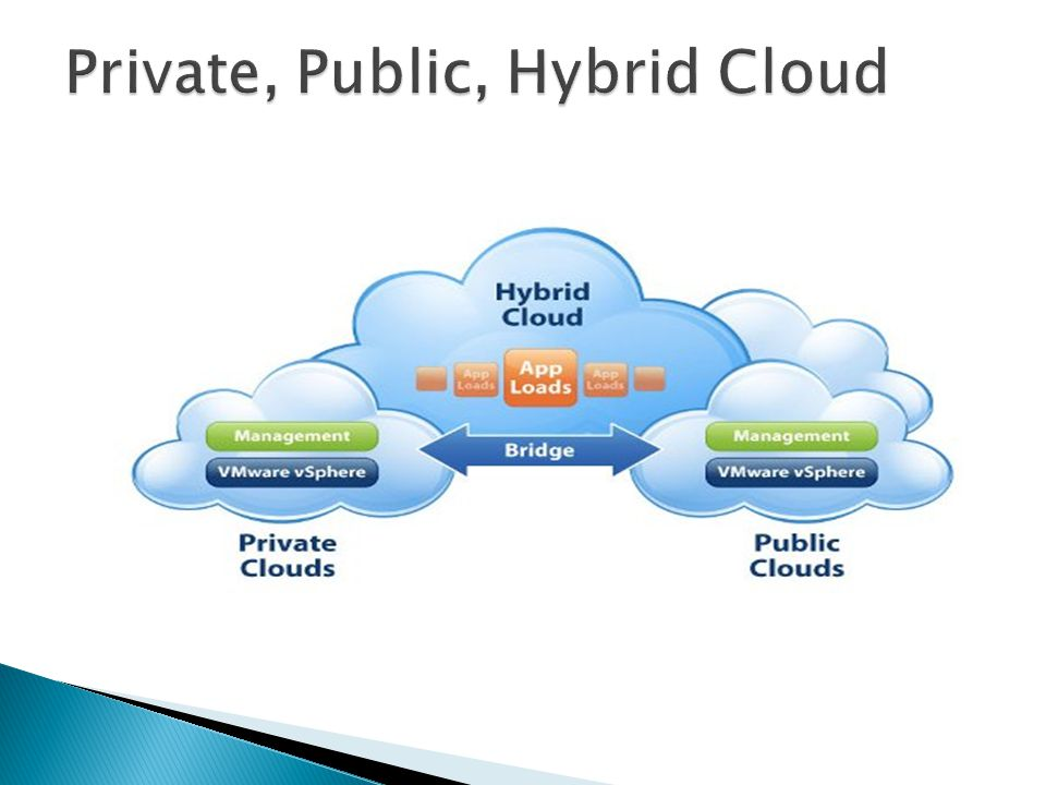 Private, Public, Hybrid Cloud