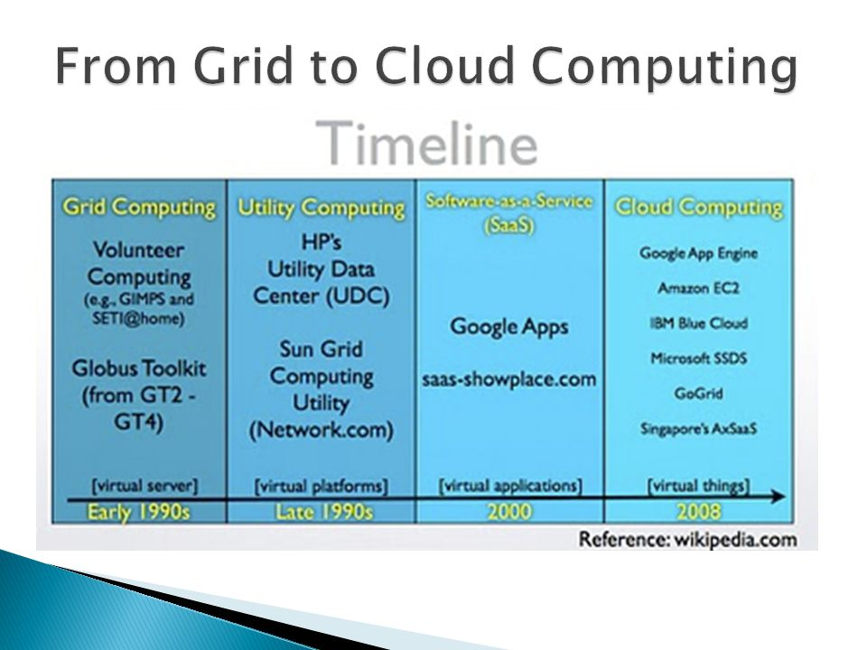 From Grid to Cloud Computing