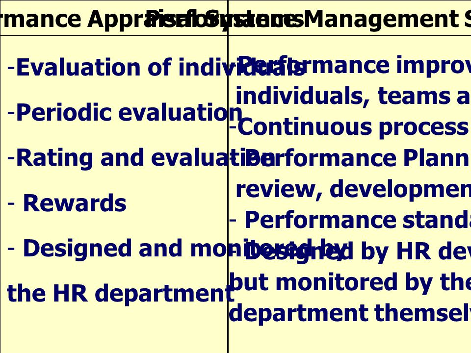 Performance Appraisal Systems Performance Management Systems