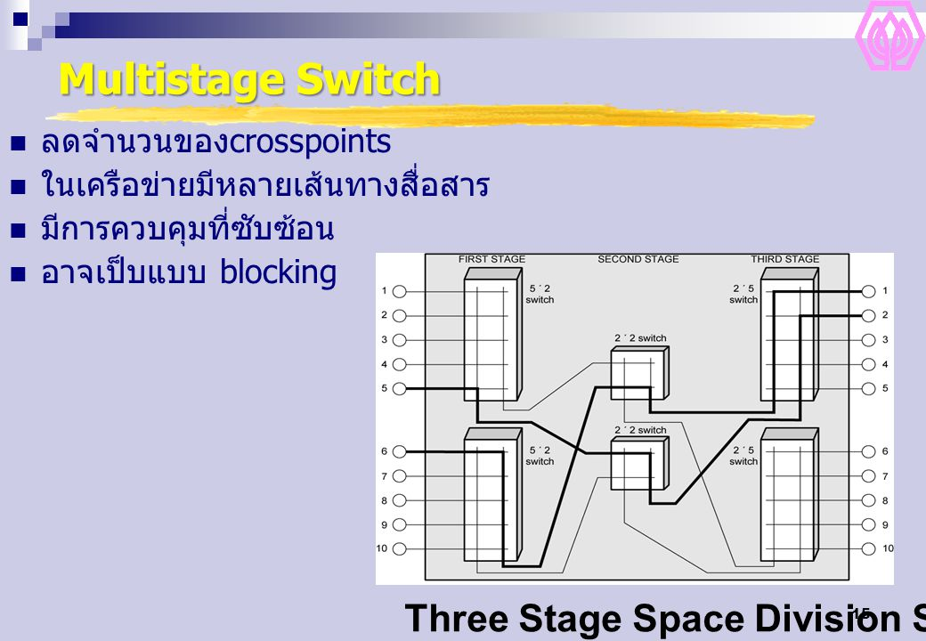Multistage Switch Three Stage Space Division Switch