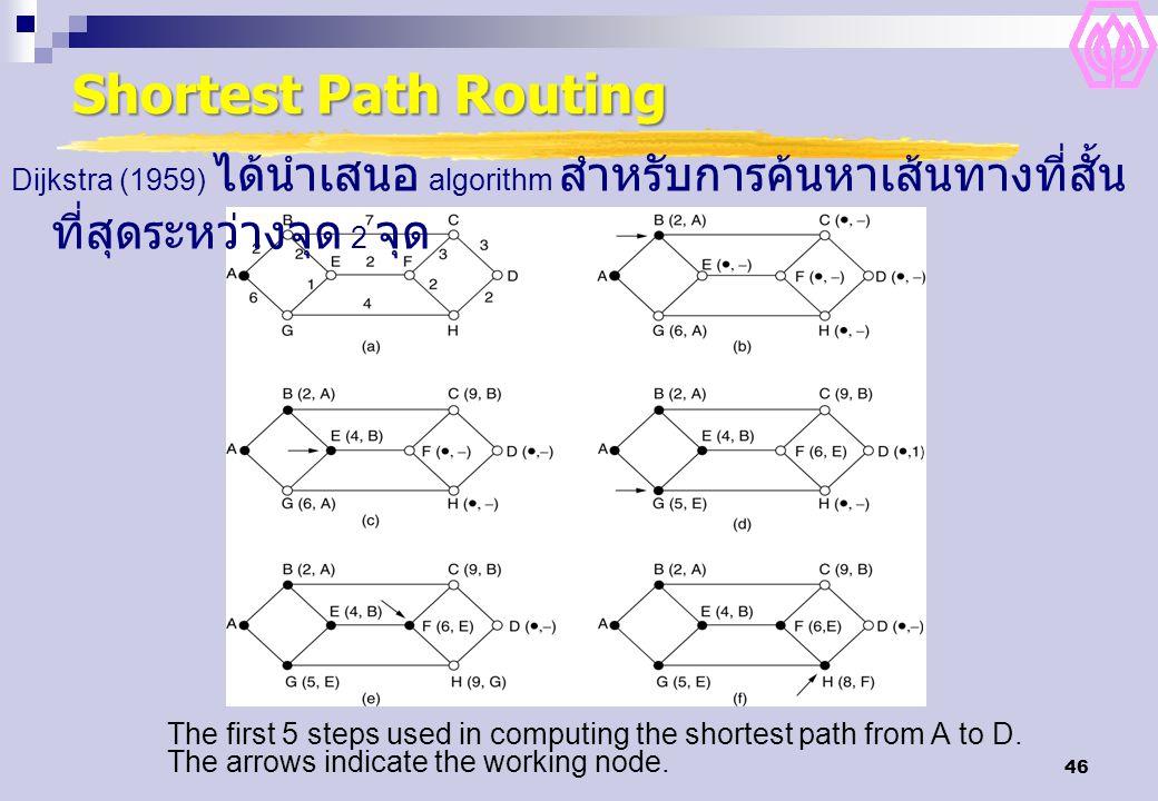 Shortest Path Routing Dijkstra (1959) ได้นำเสนอ algorithm สำหรับการค้นหาเส้นทางที่สั้นที่สุดระหว่างจุด 2 จุด.