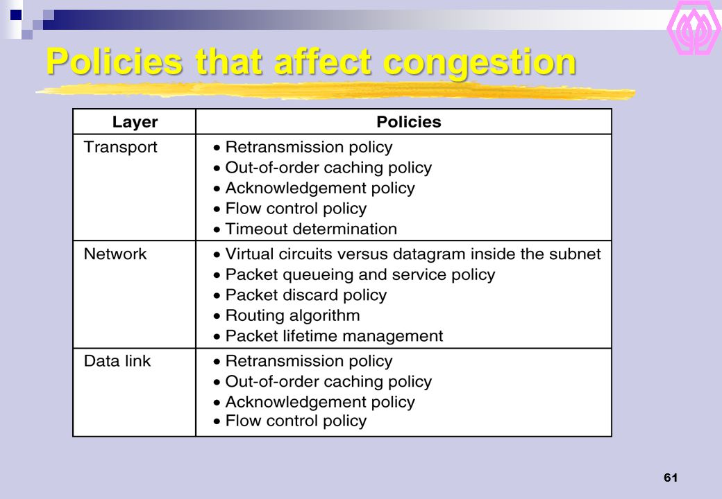 Policies that affect congestion