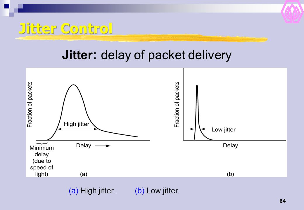 Jitter Control Jitter: delay of packet delivery