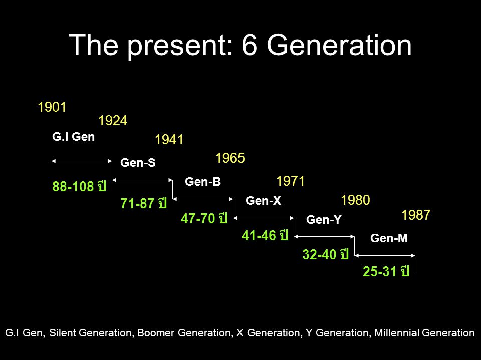 The present: 6 Generation