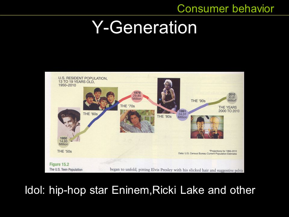 Y-Generation Consumer behavior