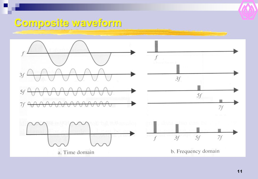 Composite waveform