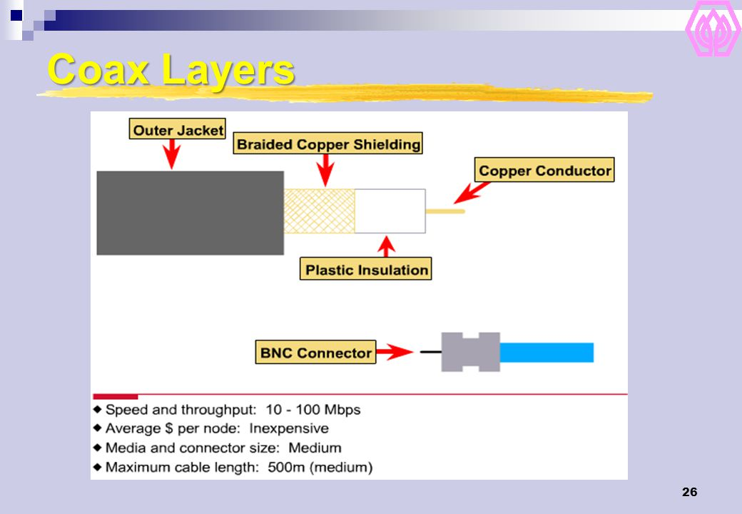 Coax Layers