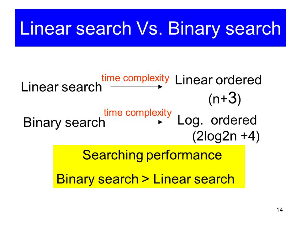 Linear search Vs. Binary search