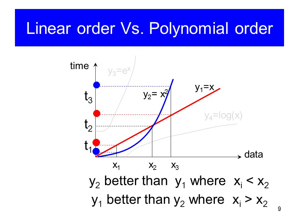 Linear order Vs. Polynomial order