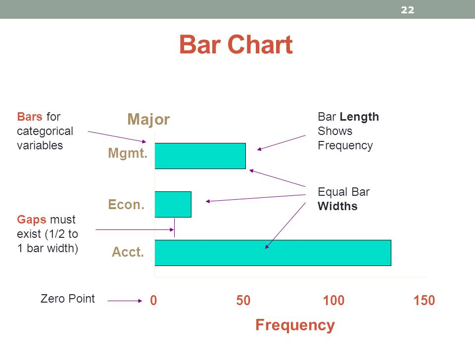 Bar Chart Major Frequency Mgmt. Econ. Acct. 50 100 150