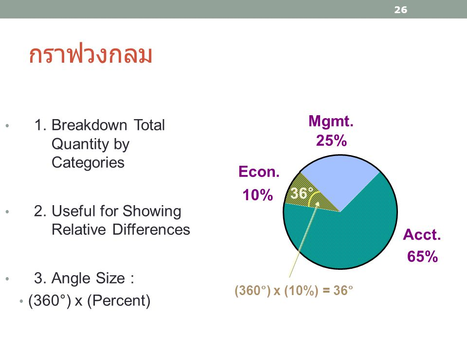 กราฟวงกลม Mgmt. 1. Breakdown Total Quantity by Categories 25%
