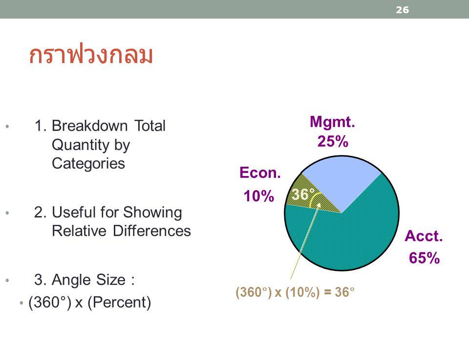 กราฟวงกลม Mgmt. 1. Breakdown Total Quantity by Categories 25%