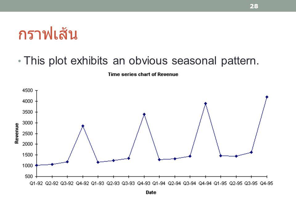 กราฟเส้น This plot exhibits an obvious seasonal pattern.