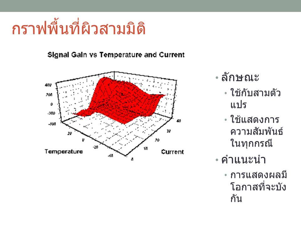 กราฟพื้นที่ผิวสามมิติ