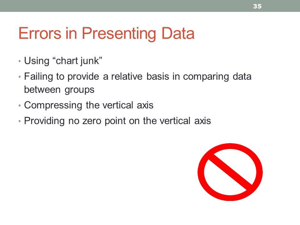 Errors in Presenting Data