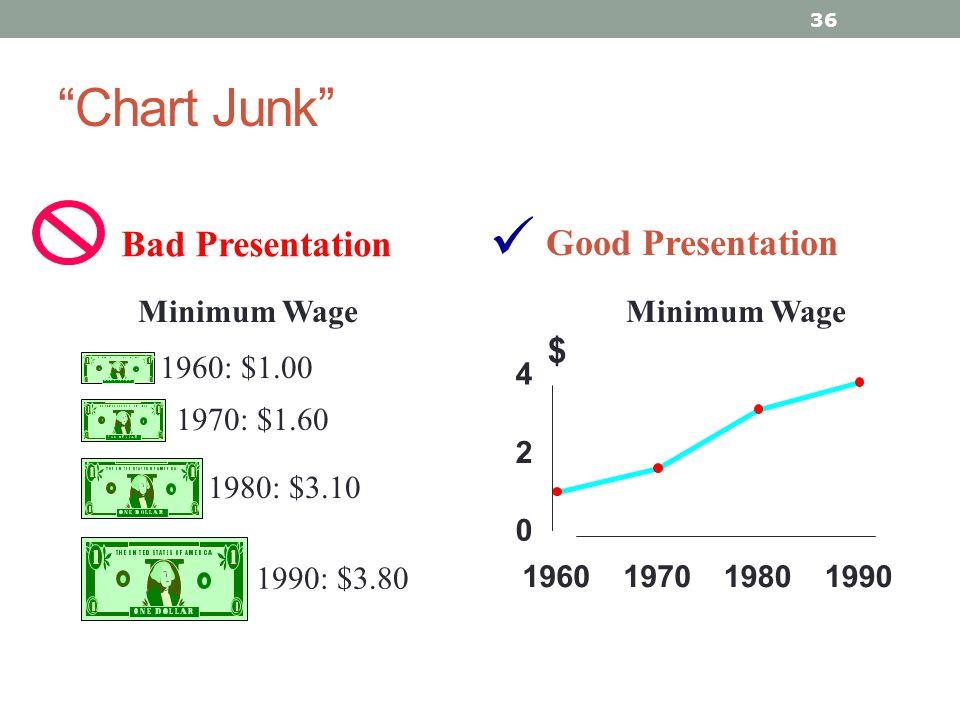  Chart Junk Bad Presentation Good Presentation $ Minimum Wage