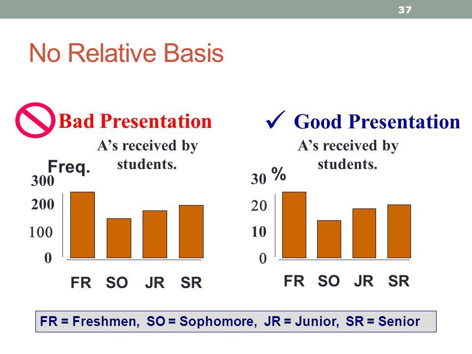 A's received by students. A's received by students.