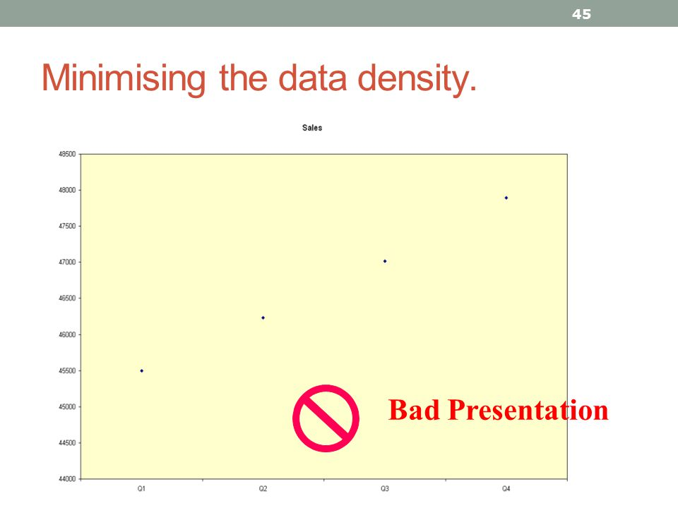 Minimising the data density.