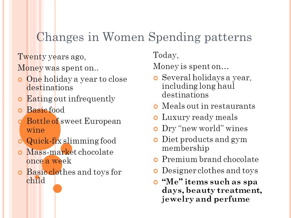 Changes in Women Spending patterns