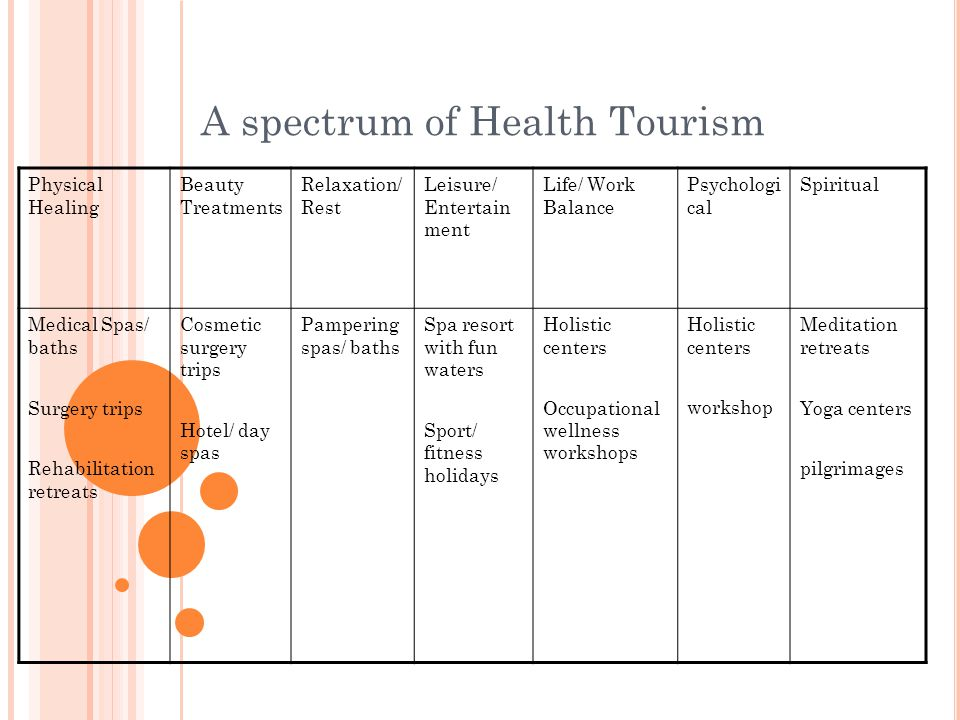 A spectrum of Health Tourism