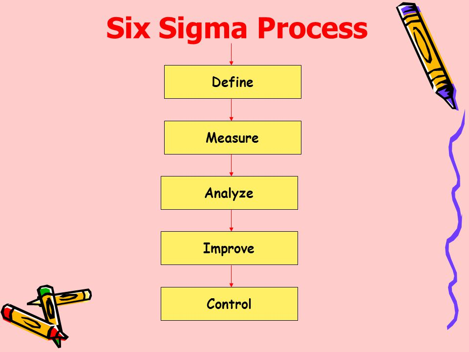 Six Sigma Process Define Measure Analyze Improve Control