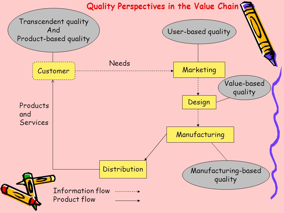 Product-based quality