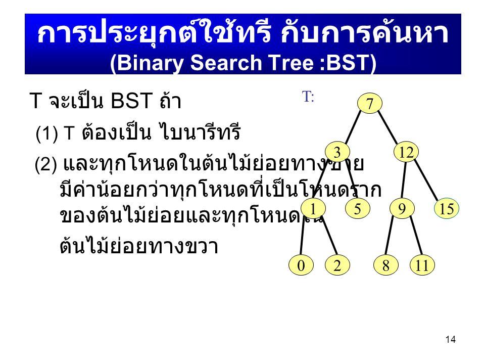 การประยุกต์ใช้ทรี กับการค้นหา (Binary Search Tree :BST)