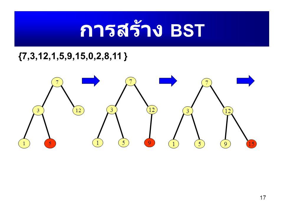การสร้าง BST {7,3,12,1,5,9,15,0,2,8,11 } 7 7 7 3 12 3 12 3 12 1 5 1 5 9 1 5 9 15