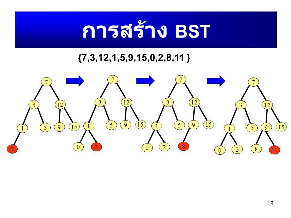 การสร้าง BST {7,3,12,1,5,9,15,0,2,8,11 } 7. 7. 7. 7. 3. 12. 3. 12. 3. 12. 3. 12. 15. 1.