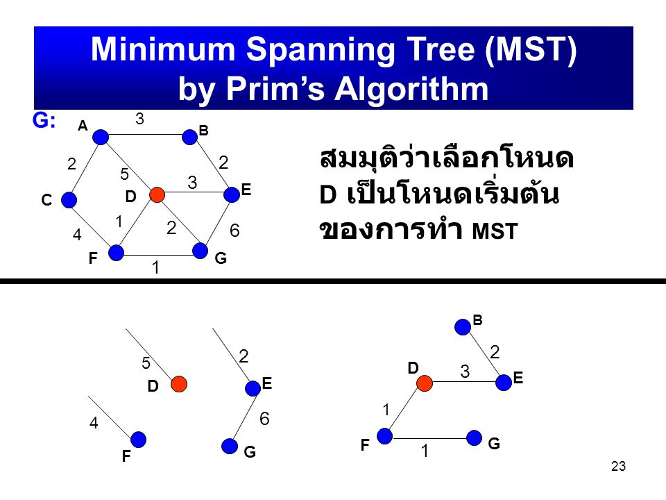 Minimum Spanning Tree (MST) by Prim's Algorithm