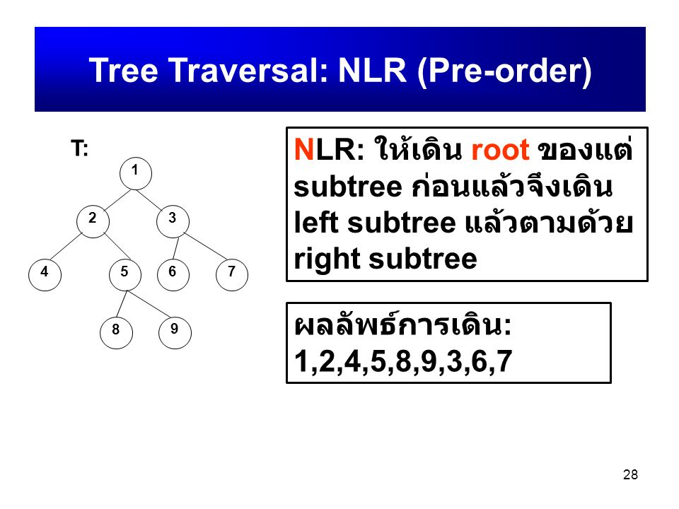 Tree Traversal: NLR (Pre-order)