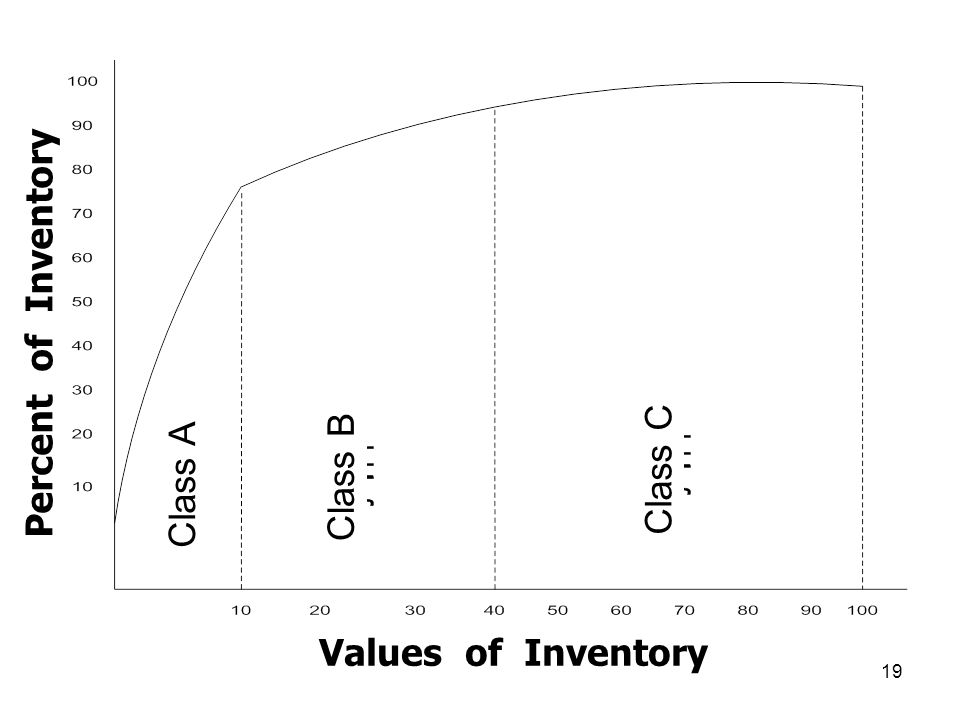 Percent of Inventory Values of Inventory