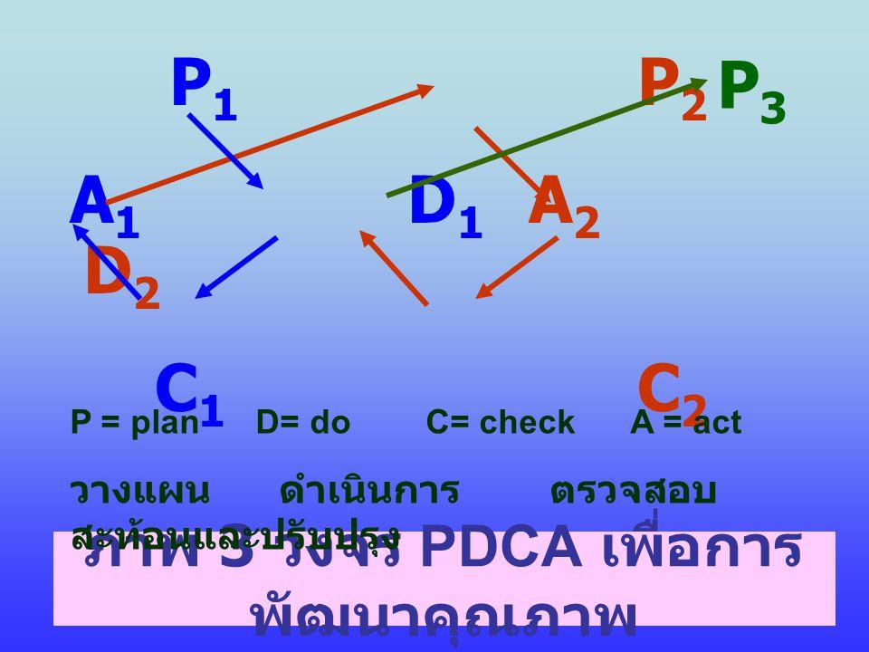 ภาพ 3 วงจร PDCA เพื่อการพัฒนาคุณภาพ