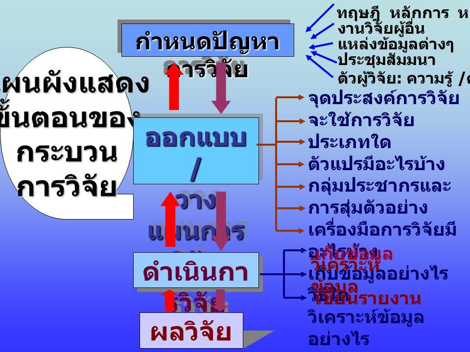 ออกแบบ / วางแผนการวิจัย