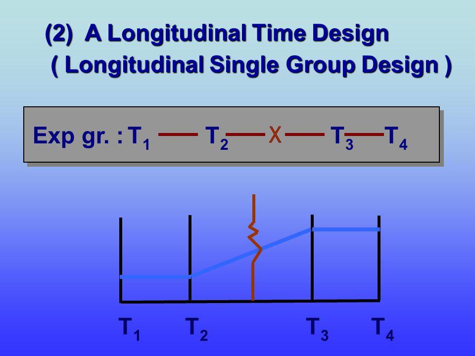 X (2) A Longitudinal Time Design ( Longitudinal Single Group Design )