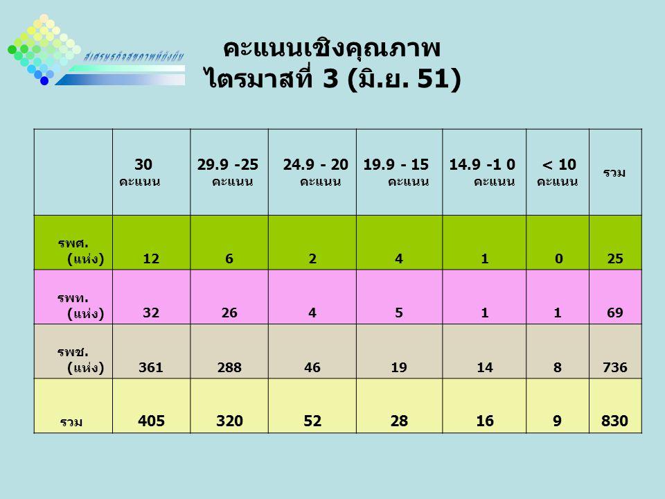 คะแนนเชิงคุณภาพ ไตรมาสที่ 3 (มิ.ย. 51)