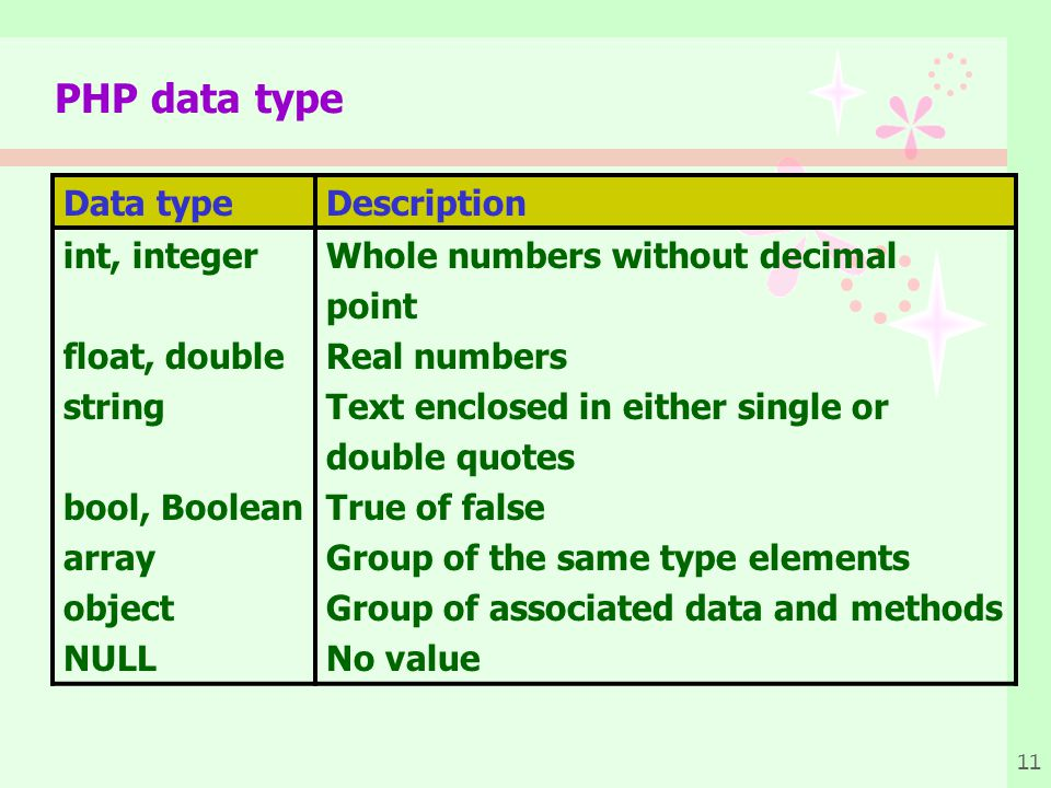 PHP data type Data type Description int, integer float, double string