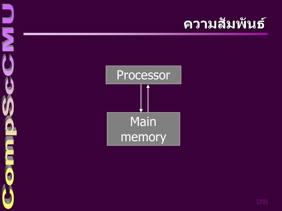 4/4/2017 ความสัมพันธ์ Processor Main memory