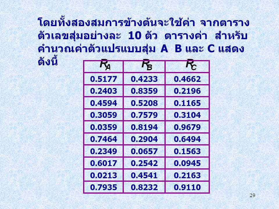 โดยทั้งสองสมการข้างต้นจะใช้ค่า จากตารางตัวเลขสุ่มอย่างละ 10 ตัว ตารางค่า สำหรับคำนวณค่าตัวแปรแบบสุ่ม A B และ C แสดงดังนี้