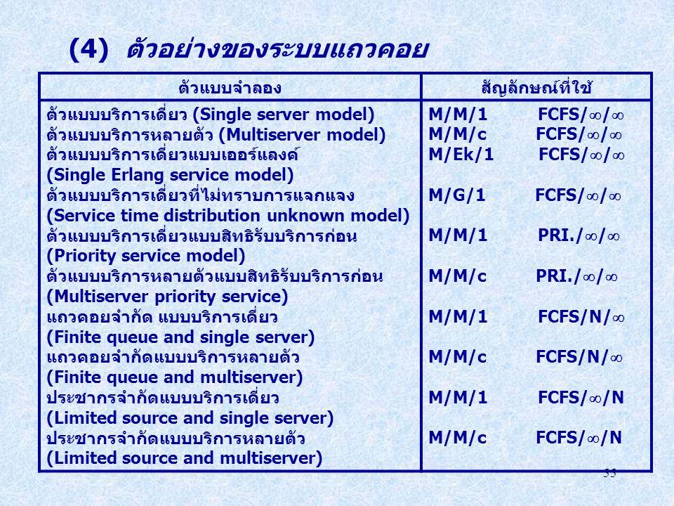 (4) ตัวอย่างของระบบแถวคอย