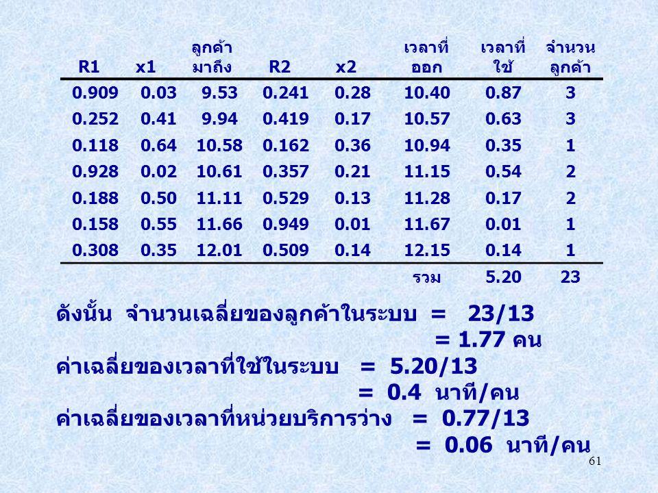 ดังนั้น จำนวนเฉลี่ยของลูกค้าในระบบ = 23/13 = 1.77 คน