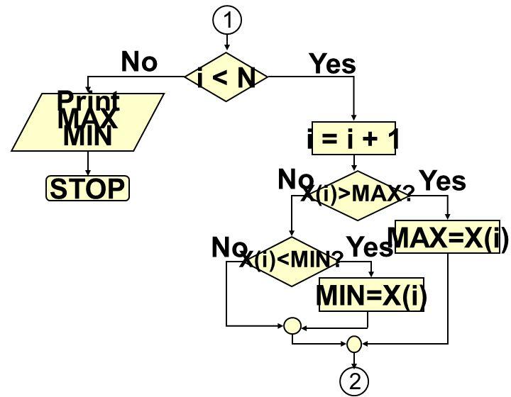 i < N Print MAX MIN i = i + 1 STOP MAX=X(i) MIN=X(i)