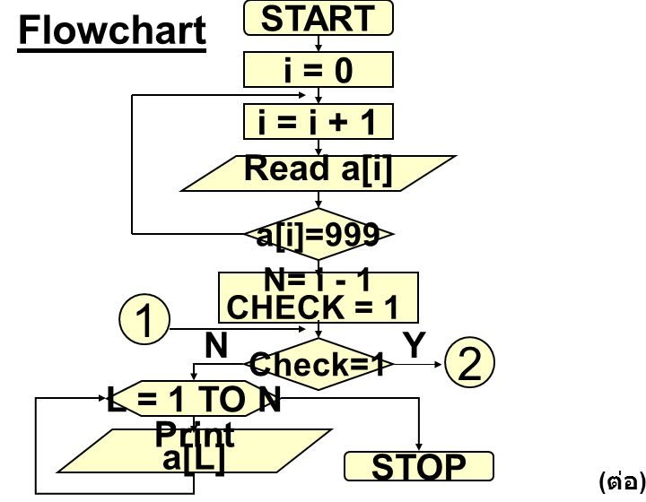1 2 Flowchart START i = 0 i = i + 1 Read a[i] N Y L = 1 TO N Print
