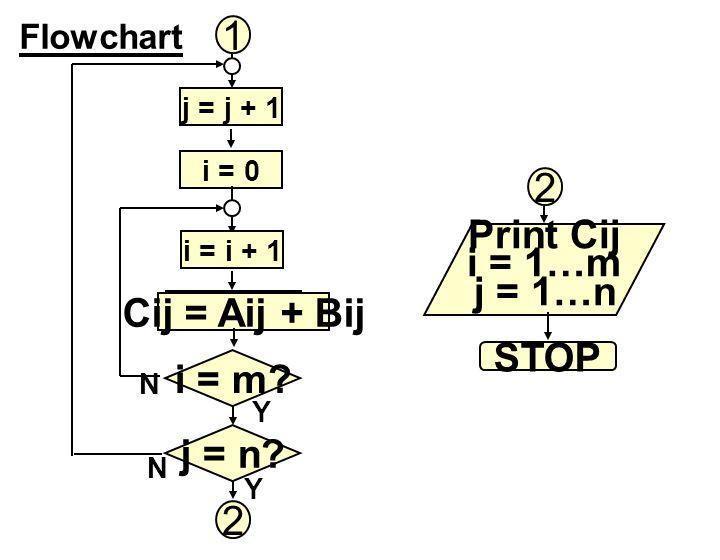 1 2 Print Cij i = 1…m j = 1…n Cij = Aij + Bij i = i + 1 STOP i = m