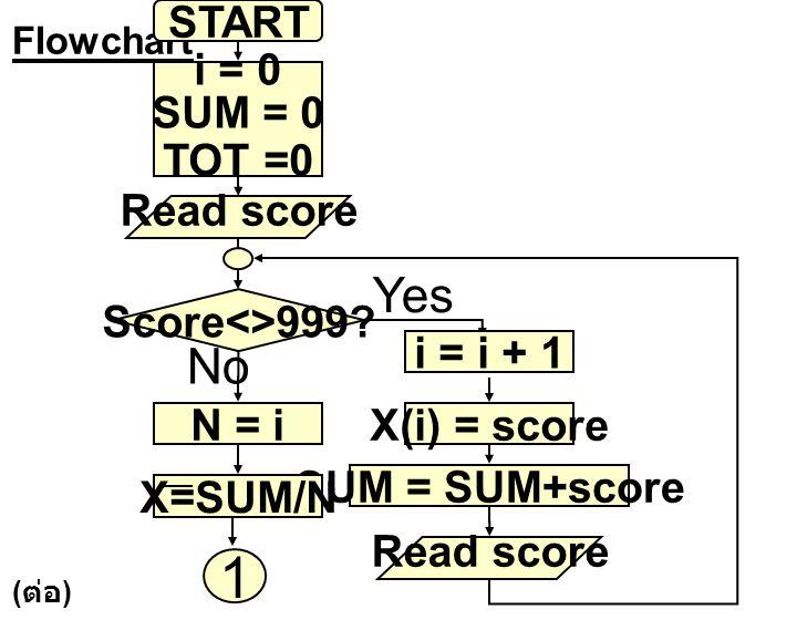 1 Yes No START i = 0 SUM = 0 TOT =0 Read score Score<>999