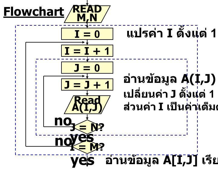 no yes Flowchart แปรค่า I ตั้งแต่ 1 ถึง M อ่านข้อมูล A(I,J) โดย