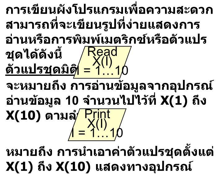 Read X(I) I = 1…10 Print X(I) I = 1…10